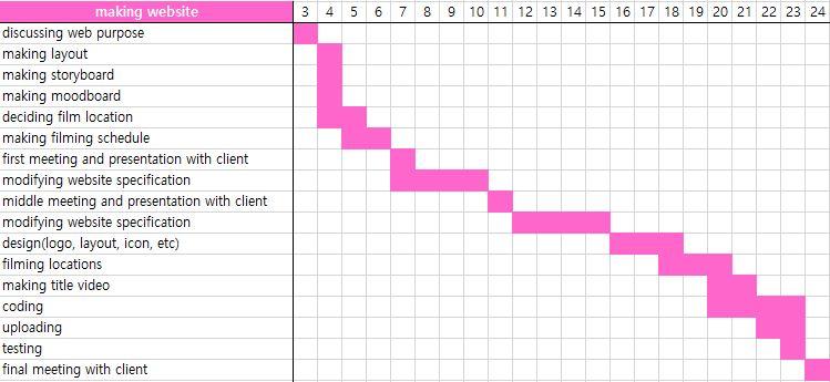 Time Management Production Schedule Gantt Chart Deul Jeong